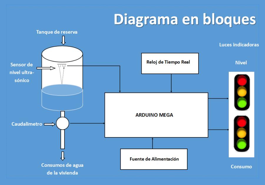 Diagrama en bloques del CUMA